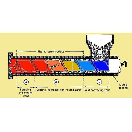 Principe of Food Extrusion Machine