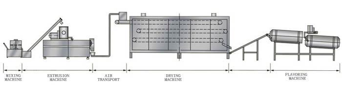 form dry cooling extrusion machine