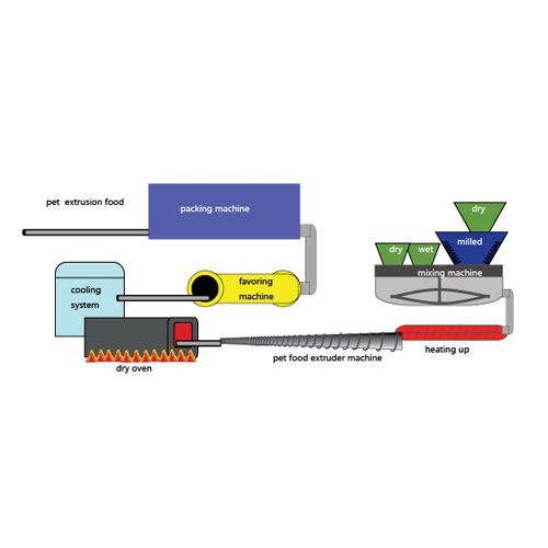 The working process of the pet food extruder machine