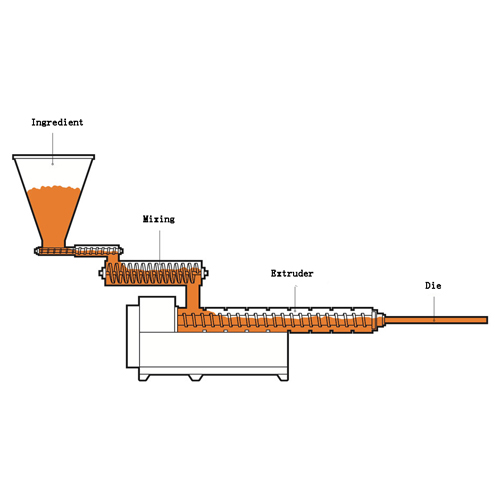 The introduction of the food extrusion process